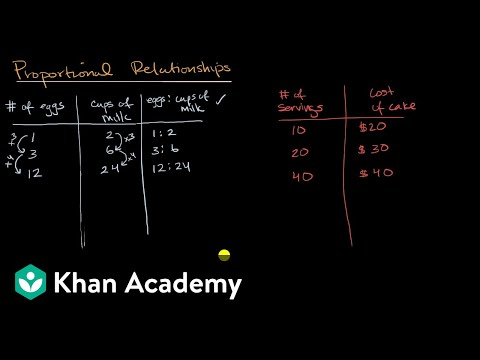 Introduction To Proportional Relationships Video Khan Academy