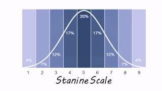 Infosurforg Psychometric Conversion Table Standard Score