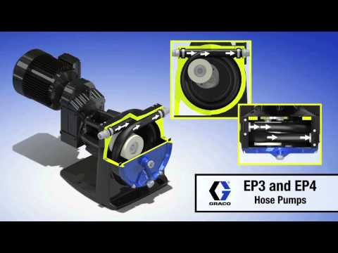 Graco EP3 & EP4 Hose Pumps