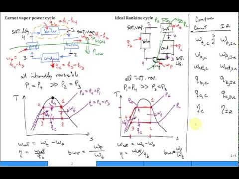 How To Draw T S Diagram From P V Diagram With Pictures Videos