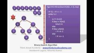 Binary Search Algorithm : Divide and Conquer Technique : Think Aloud Academy