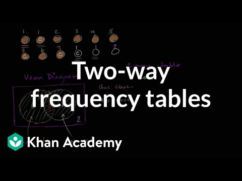 Two Way Frequency Tables And Venn Diagrams Video Khan Academy