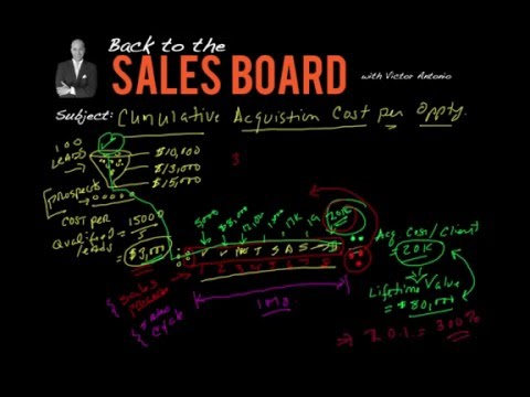 Prospecting & Client Acquisition - Back to the Sales Board #4