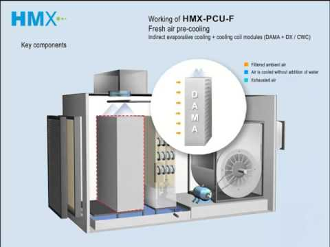 HMX - The world leader in eco-friendly, energy-efficient, sustainable cooling solutions