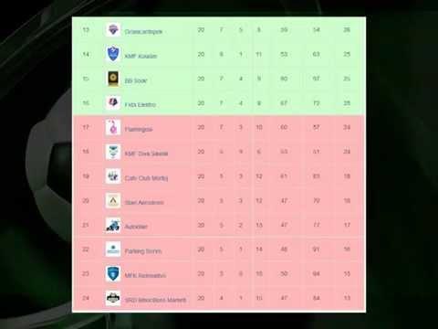 Pregled 20. kola, sezona 2014/15