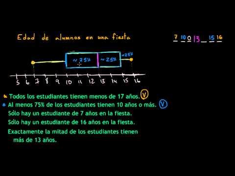 Interpretar los diagramas de caja (video)   Khan Academy