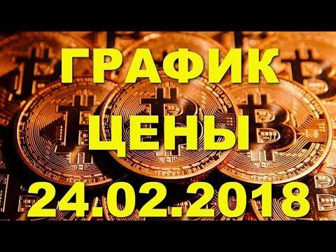 BTC/USD — Биткойн Bitcoin обзор цены / график цены на 24.02.2018 / 24 февраля 2018 года