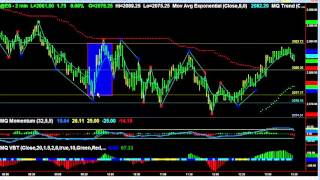 Intraday Trading Profits With MQ Pivot Trend 11 19 15