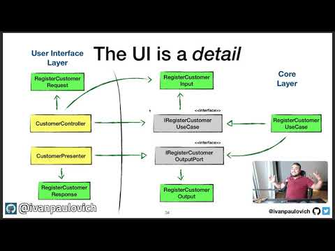 Clean Architecture: The User Interface is a detail