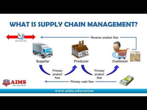 What is Supply Chain Management? Definition and Introduction