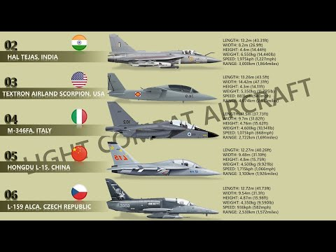 Top 10 Light Combat Aircraft (LCA)   Light Attack Aircraft In The World
