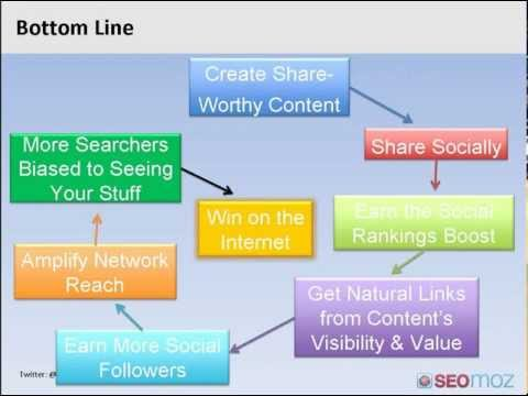How to Use Social Media for Search Engine Optimization