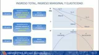 Umh1184 2012-13 Lec006 El Ingreso Total