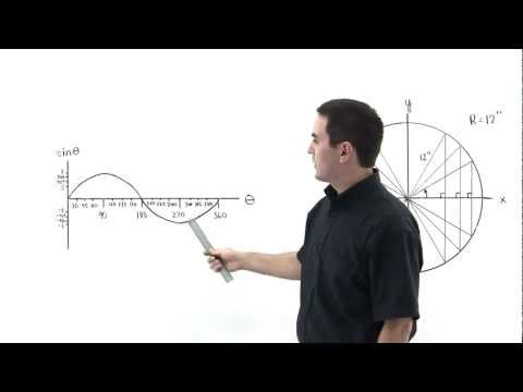 Origin of the Sine Function Part 1