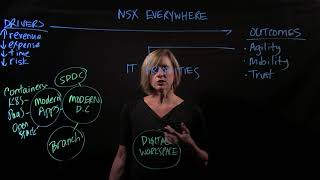 NSX Everywhere - The Foundation for the Digital Era