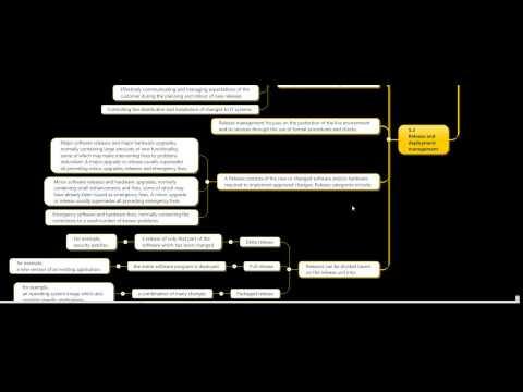 ITIL – visual knowledge management with Mindjet MindManager