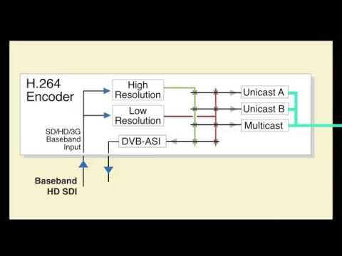 BrightEye NXT 450 Encoder and Decoder Architecture Thumbnail