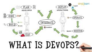 What is DevOps?   Introduction To DevOps   Devops For Beginners   DevOps Tutorial   Simplilearn