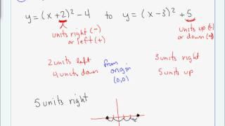Algebra 2 - Final exam review.wmv
