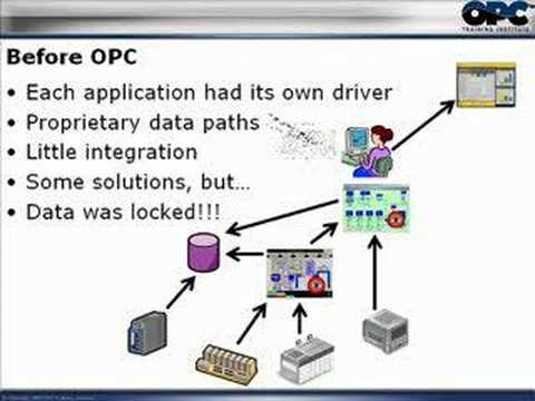 What is OPC? Part 1: OPC Overview