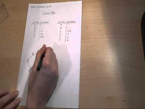 A-Level-D1 Mathematik Revision video - Zeichnung kritischen Pfad Netzwerken
