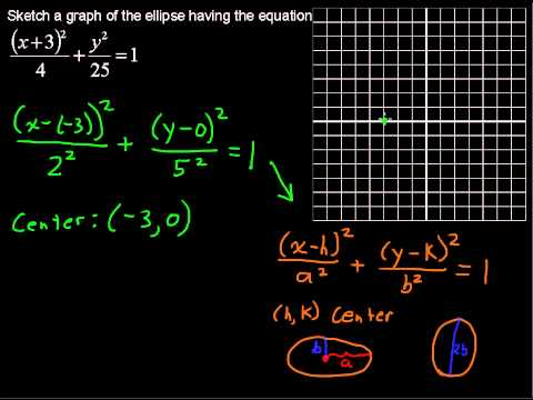 What is the Equation of an Ellipse – Precalculus Tips