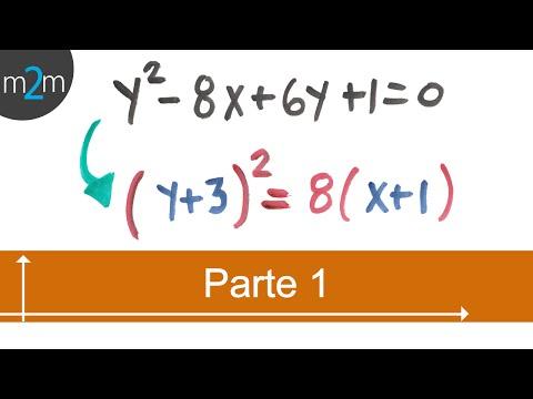 Elemente der Parabel angesichts der allgemeinen Gleichung - TCP (Teil 1 von 2)