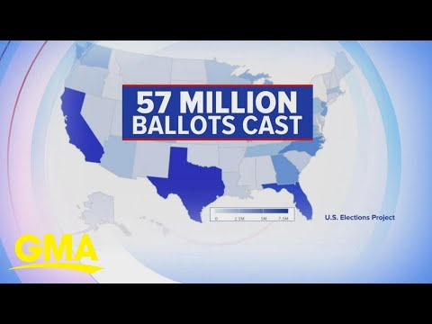Record number of Americans vote early | GMA
