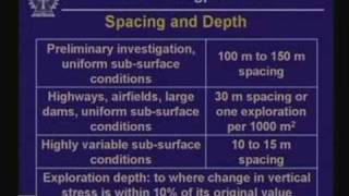 Lecture - 15 Introduction To Subsurface Exploration