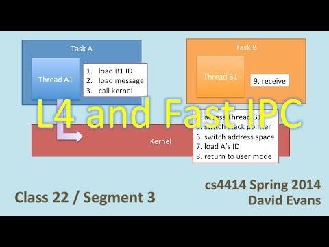 L4 and Fast Interprocess Communication