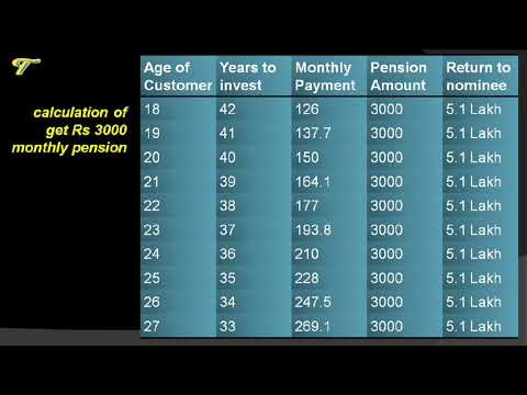Atal Pension Yojana | Details Of The Scheme With Chart And Calculation | Hindi