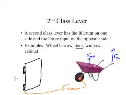 Lecture - Three Types of Levers