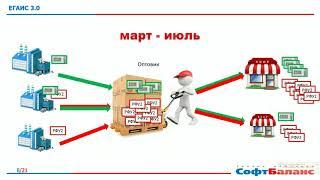 Методология ведения помарочного учета и принципы работы с ЕГАИС 3.0