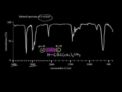 Introduction To Infrared Spectroscopy Video Khan Academy