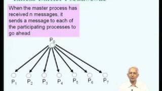 Mod-09 Lec-41 MPI Programming (contd)