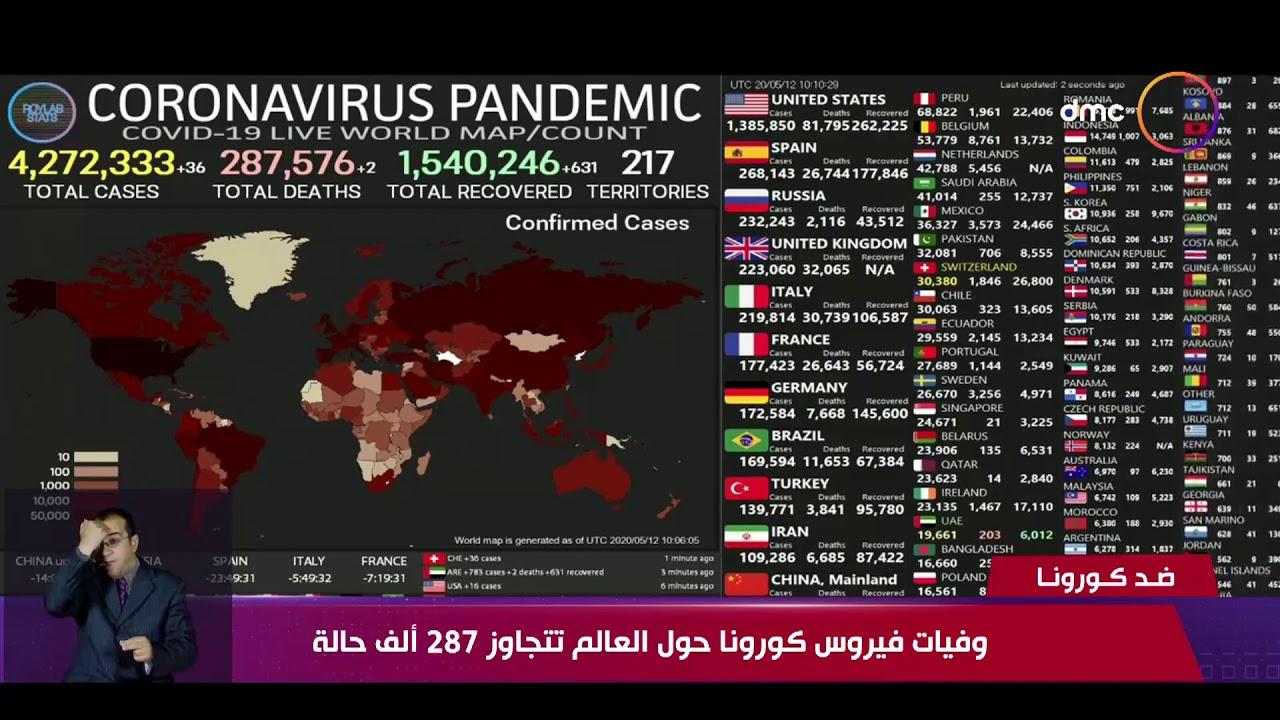 نشرة ضد كورونا - وفيات فيروس كورونا حول العالم تتجاوز 287 ألف حالة
