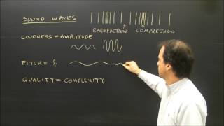 Properties Of Sound Waves Lesson Loudness Pitch And Quality