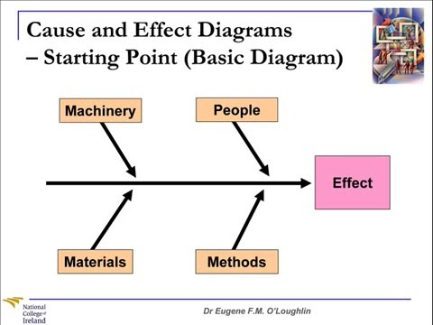 Six Sigma DMAIC Tools – Cause and Effect Diagrams