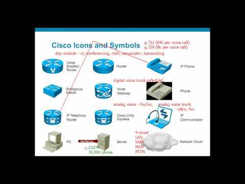 Cisco CME vs CUCM in Mandarin Chinese