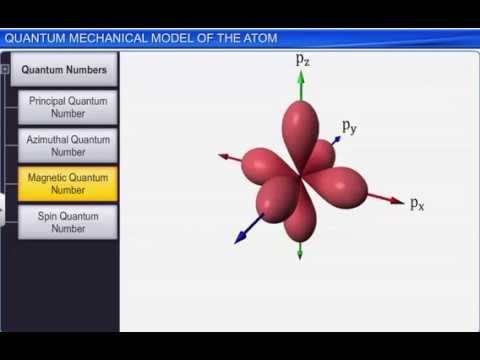 CBSE Class 11 Chemistry, Structure of Atom – 9, Quantum Mechanical Model of the Atom