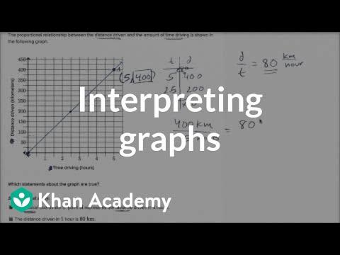 Interpreting Graphs Of Proportional Relationships Video Khan Academy