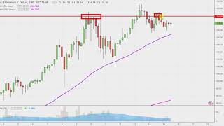 Ethereum - Chart Technical Analysis for 01-15-18