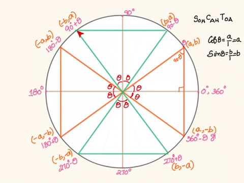 Trigonometry: Trigonometric ratios of allied angles:  90- theta, 90 + theta, 180- theta  etc