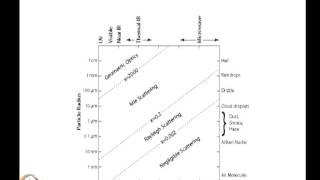 Mod-04 Lec-33 Particle Scattering