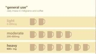 The Effects of Caffeine
