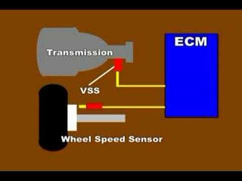 VSS - VSS or Vehicle Speed sensor Amazon Printed Books https://www.createspace.com/3623936 Amazon Kindle Edition http://www.amazon.com/Automotive-Testing-Diagnosti...