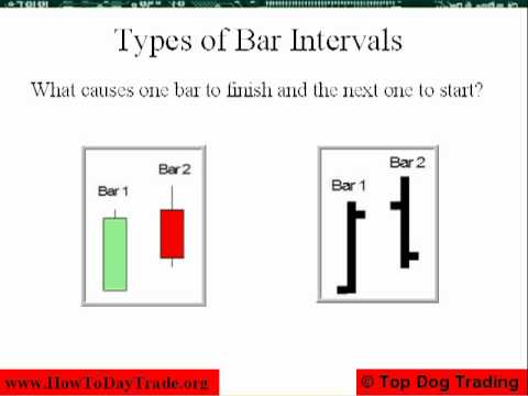 How to Day Trade – Secret Bar Intervals, Part 1