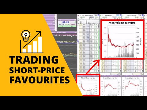 Betfair Trading – Short Priced Favorites – Caan Berry