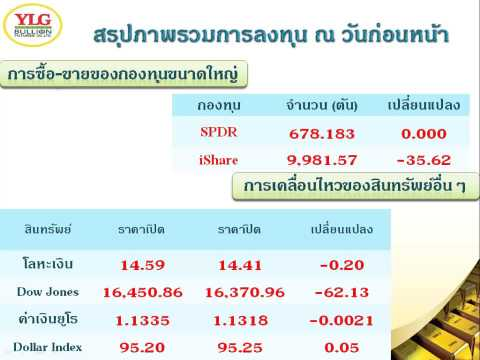 YLG บทวิเคราะห์ราคาทองคำประจำวัน 15-09-15