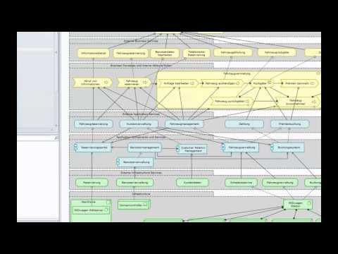 Impactanalyse und Architekturmodellierung